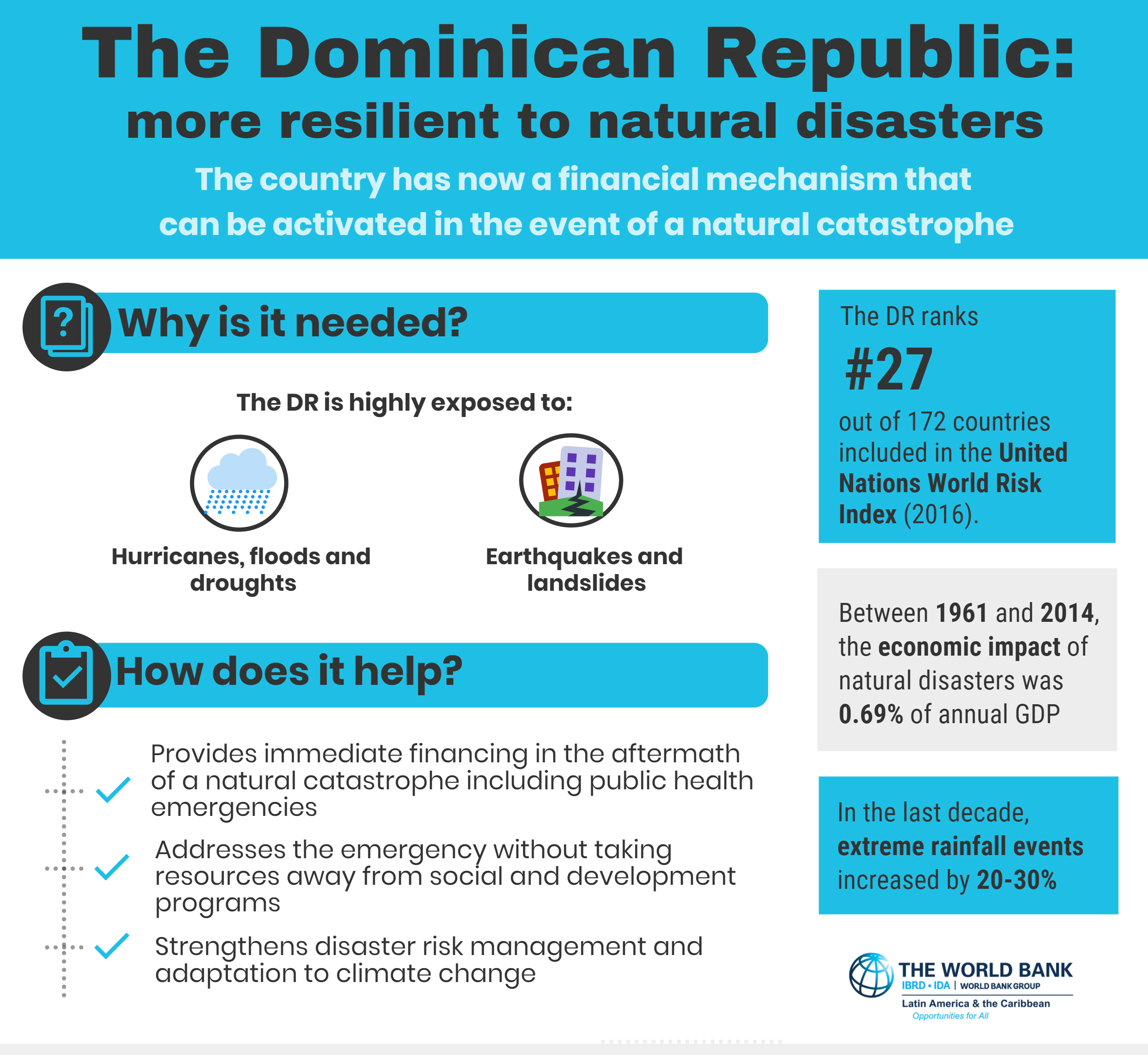 economic situation in the dominican republic Domin rep economic outlook september 12, 2018  the dominican republic's economy continued its strong trajectory in may, with economic activity rising 64%.