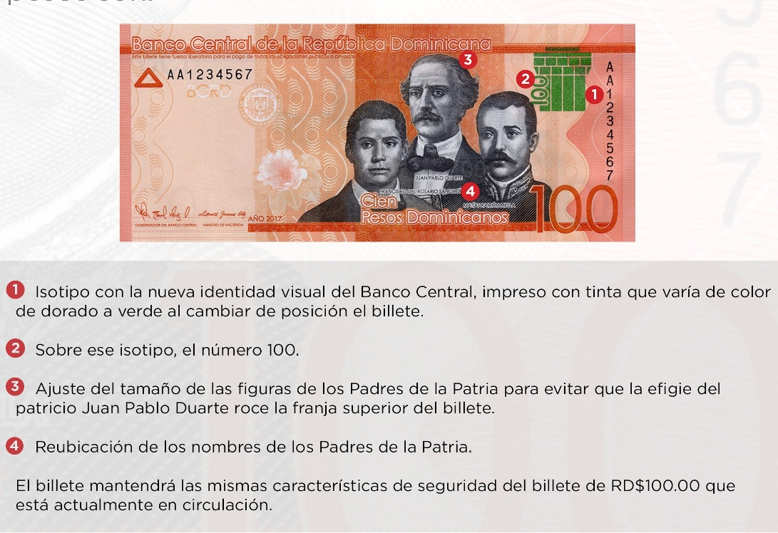 Dominican Peso Depreciates The Most In